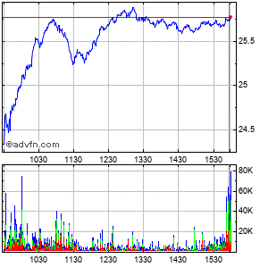 Cameco Corp. Intraday Stock Chart Sunday, 05 July 2015
