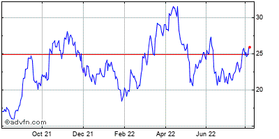 Cameco Corp. Historical Stock Chart April 2015 to April 2016