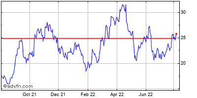 Cameco Corp. Historical Stock Chart May 2012 to May 2013