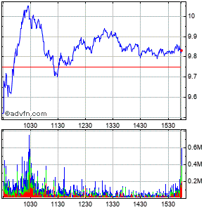Carnival Corp Intraday Stock Chart Saturday, 25 May 2013