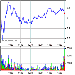 Carnival Corp Intraday Stock Chart Tuesday, 31 March 2015