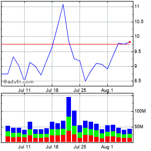 Carnival Corp Monthly Stock Chart April 2013 to May 2013