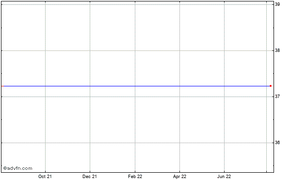 Constellation Energy Grp., Inc. Historical Stock Chart May 2012 to May 2013