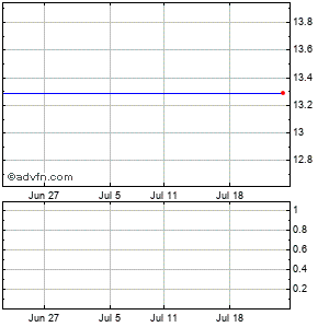 Bank America Corp Monthly Stock Chart April 2013 to May 2013