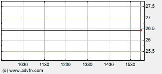 China Telecom Intraday Stock Chart