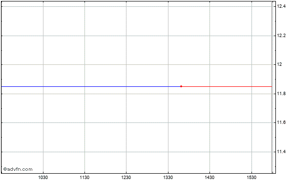 Chesapeake Energy Corp. Intraday Stock Chart Tuesday, 21 May 2013