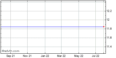 Chesapeake Energy Corp. Historical Stock Chart July 2014 to July 2015