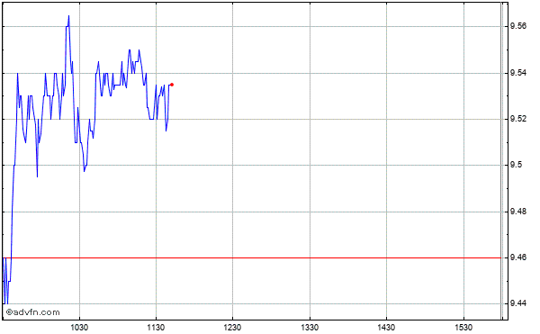 Chimera Investment Intraday Stock Chart Tuesday, 21 May 2013