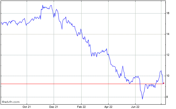 Chimera Investment Historical Stock Chart May 2012 to May 2013