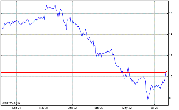 Chimera Investment Historical Stock Chart November 2013 to November 2014