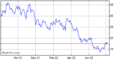 Circor International Historical Stock Chart April 2014 to April 2015