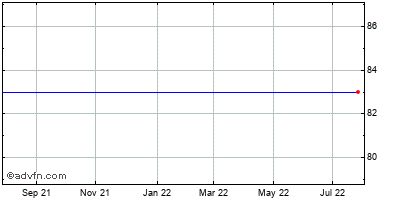 Clarcor Inc. Historical Stock Chart May 2015 to May 2016