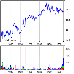 Continental Resrces Intraday Stock Chart Thursday, 27 August 2015