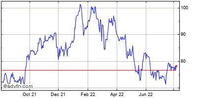 Comerica, Inc. Historical Stock Chart May 2012 to May 2013
