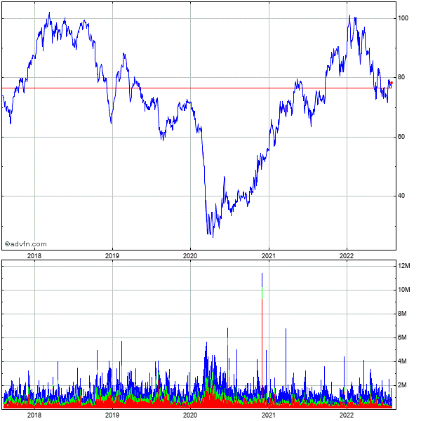 Comerica, Inc. 5 Year Historical Stock Chart May 2008 to May 2013