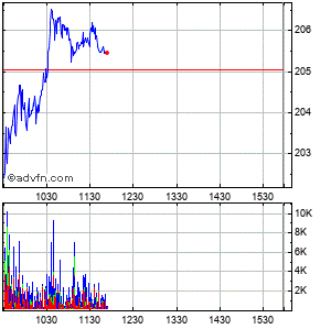 Cummins, Inc. Intraday Stock Chart Tuesday, 21 May 2013