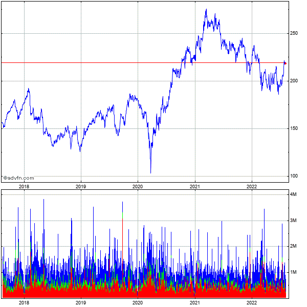 Cummins, Inc. 5 Year Historical Stock Chart May 2008 to May 2013
