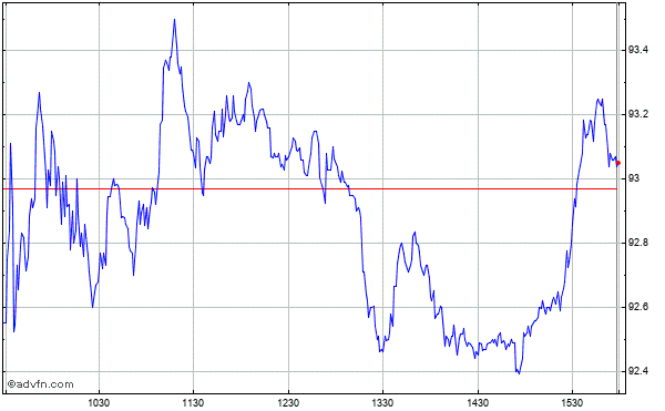 Centene Corp Intraday Stock Chart Thursday, 23 May 2013