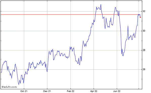 Centerpoint Energy, Historical Stock Chart October 2013 to October 2014