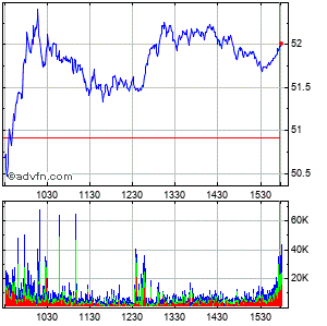 Canadian Natural Resources Ltd. Intraday Stock Chart Saturday, 25 May 2013