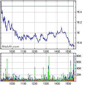 Consol Energy Intraday Stock Chart Thursday, 23 May 2013