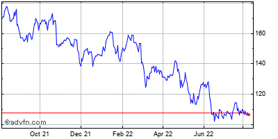 Capital One Financial Corp Historical Stock Chart May 2012 to May 2013
