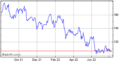 Capital One Financial Corp Historical Stock Chart September 2014 to September 2015