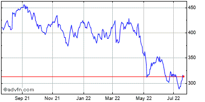 Cooper Companies, Inc. Historical Stock Chart June 2015 to June 2016