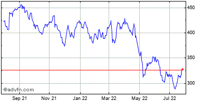 Cooper Companies, Inc. Historical Stock Chart July 2014 to July 2015