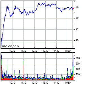 Conocophillips Intraday Stock Chart Monday, 20 May 2013