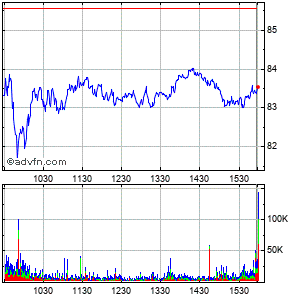 Conocophillips Intraday Stock Chart Thursday, 02 July 2015