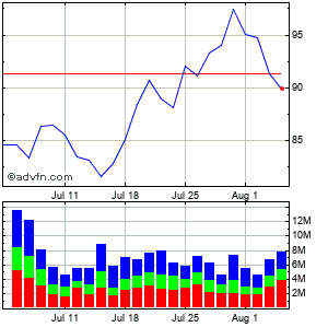 Conocophillips Monthly Stock Chart June 2015 to July 2015