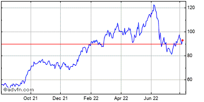 Conocophillips Historical Stock Chart October 2014 to October 2015