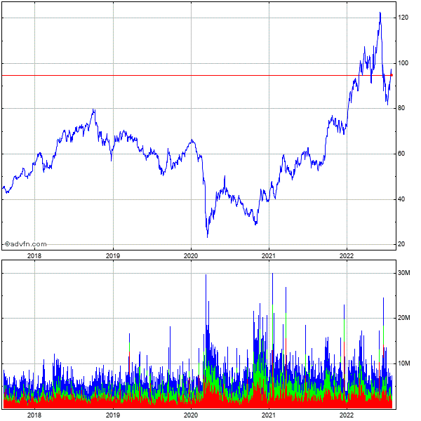 Conocophillips 5 Year Historical Stock Chart May 2008 to May 2013