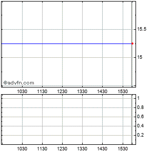 Calpine Cp Intraday Stock Chart Saturday, 23 May 2015