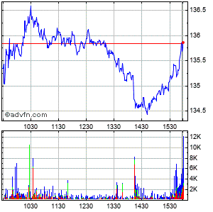 Camden Property Trust Intraday Stock Chart Wednesday, 02 September 2015