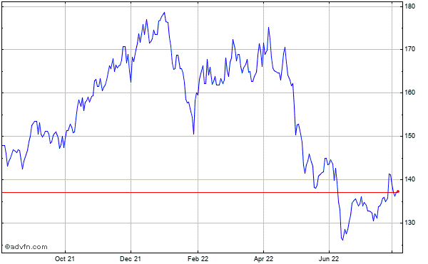 Camden Property Trust Historical Stock Chart October 2013 to October 2014