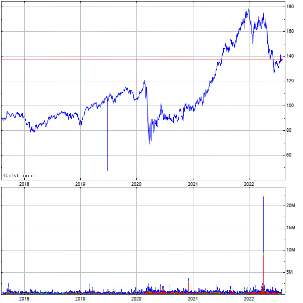 Camden Property Trust 5 Year Historical Stock Chart October 2009 to October 2014