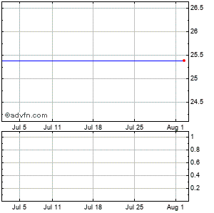 Cbs Corp Monthly Stock Chart September 2014 to October 2014