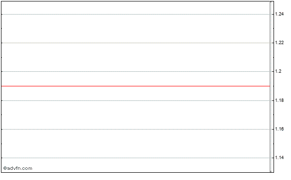 Cpi Corp. Intraday Stock Chart Thursday, 28 August 2014