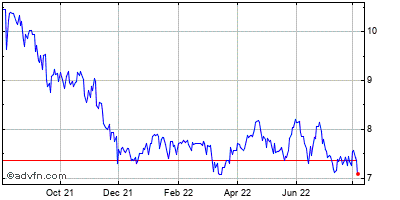Crawford & Co. Cl A Historical Stock Chart March 2014 to March 2015