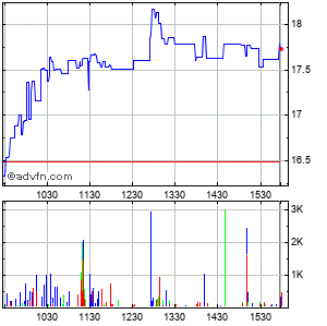Cross Timbers Royalty Trust Intraday Stock Chart Friday, 04 September 2015