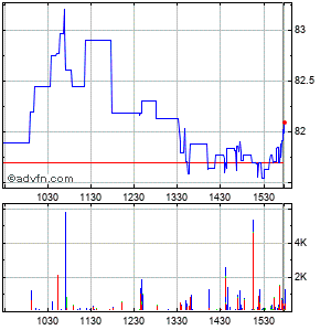 China Security Intraday Stock Chart Wednesday, 22 May 2013
