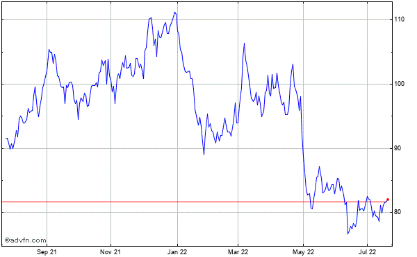 China Security Historical Stock Chart October 2013 to October 2014