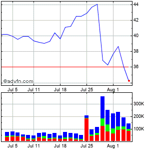 Carriage Services, Inc. Monthly Stock Chart April 2013 to May 2013