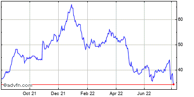 Carriage Services, Inc. Historical Stock Chart May 2012 to May 2013