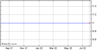 Centurytel, Inc. Historical Stock Chart January 2014 to January 2015