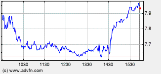 Carnival Intraday Stock Chart