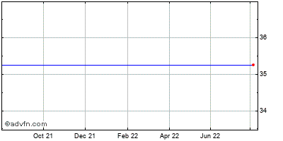 Central Vermont Public Service Corp. Historical Stock Chart February 2015 to February 2016
