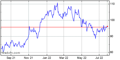 Cvs Caremark Corp. Historical Stock Chart October 2013 to October 2014